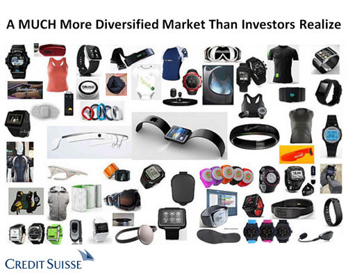 Wearables Overview