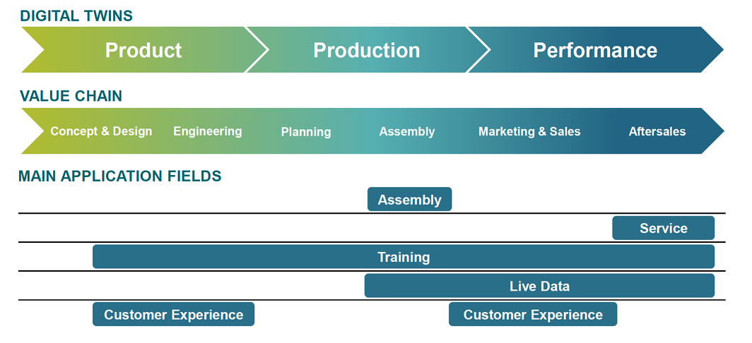 image Siemens Digital Twin Use Cases for the manufacturing value chain