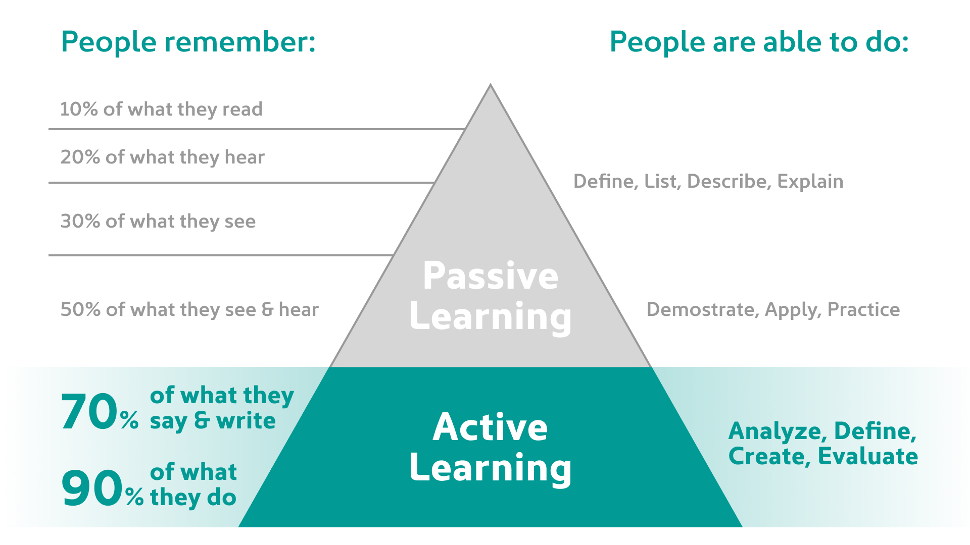 image of the knowledge retention pyramid